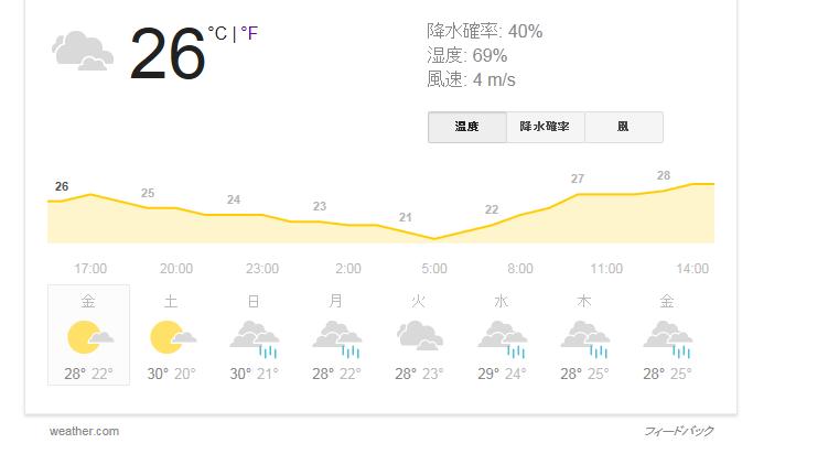 加古川 天気 過去
